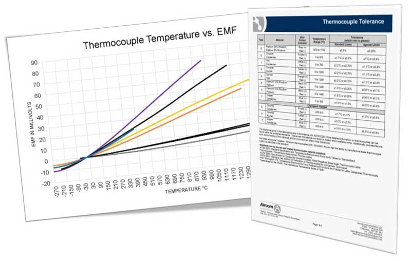 Thermocouple Technical Information - The following material is general thermocouple information to assist and reference in the application of thermocouples to your process requirements.Thermocouple Overview and Temperature Reference ChartThermocouple ToleranceThermocouple Junctions and Response Time