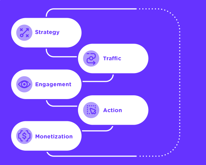 Get better results with a 360º approach to content. - Winning teams use a blend of data, content strategy and monetization to get the most out their content. Our 360º approach to content creation and distribution makes sure you're getting the most out of what you publish.