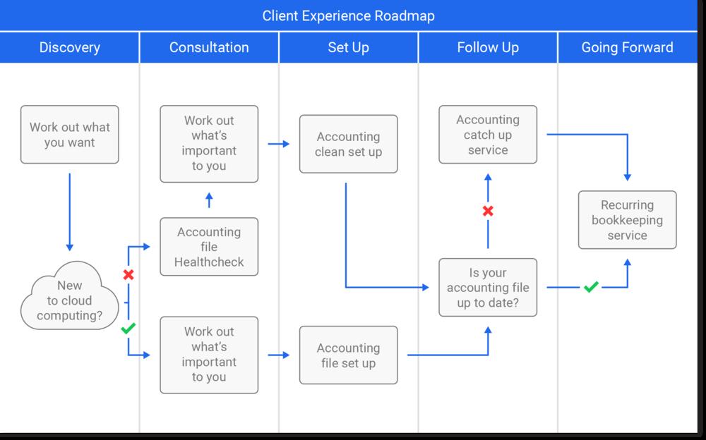 clientexperienceroadmap.png