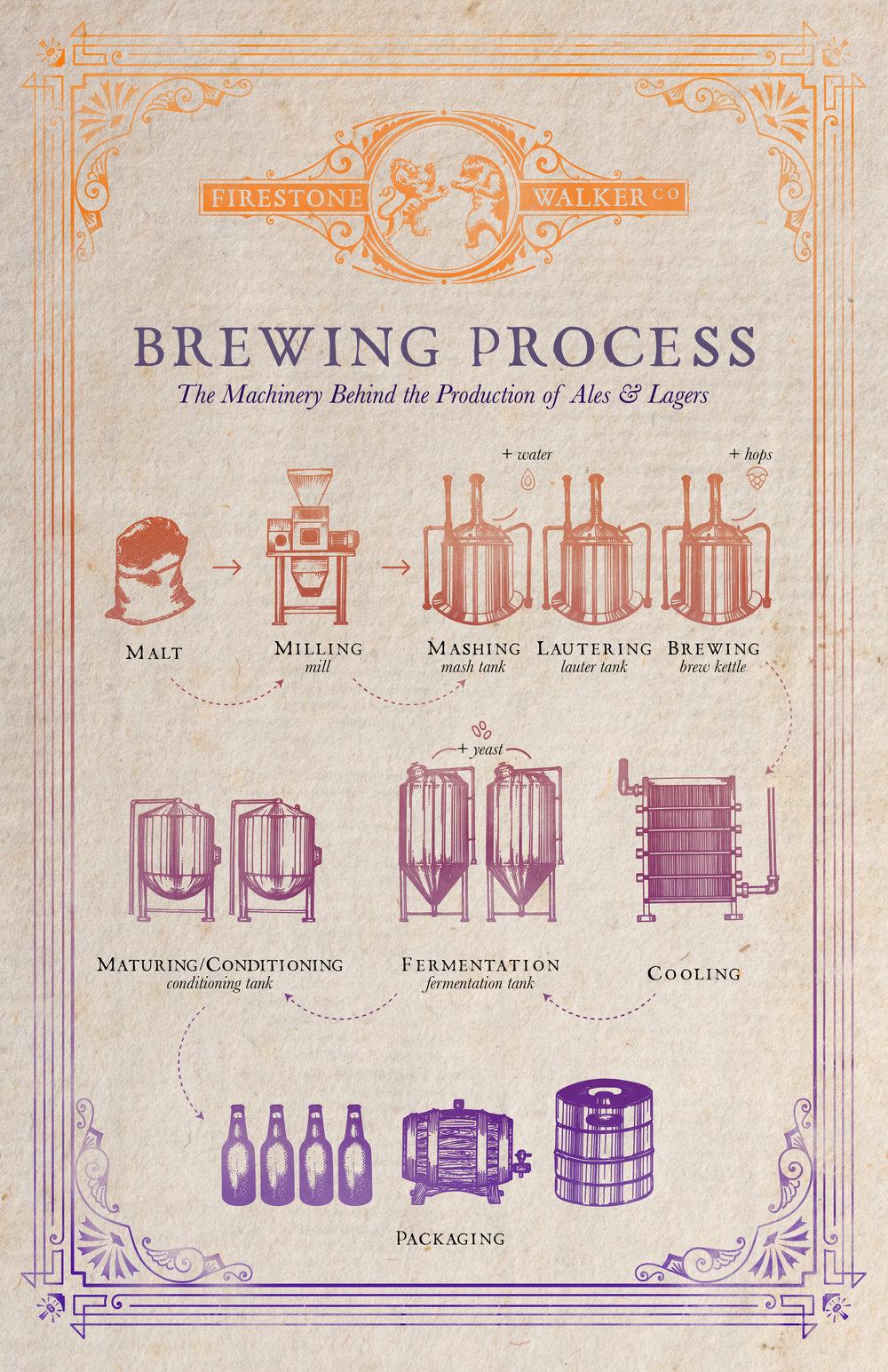 brewingprocess_poster.jpg