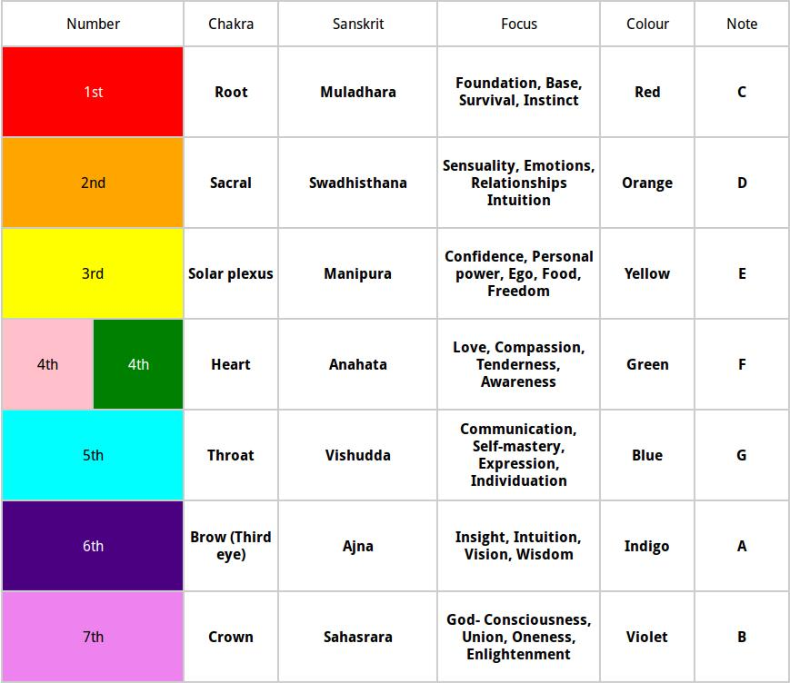 chakra-table-1.jpeg