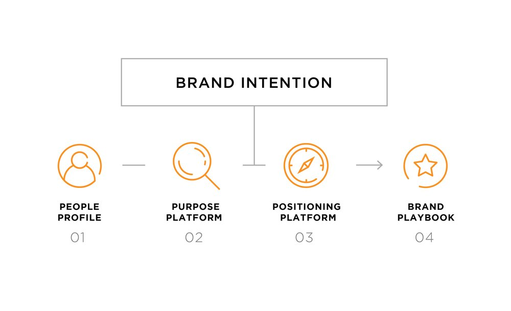021218_WG_Purpose_process_brand intention.jpg