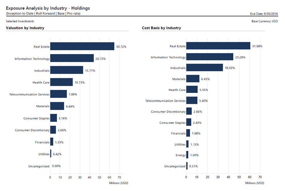 Exposure Analysis by Industry- Holdings Feb 2018.png