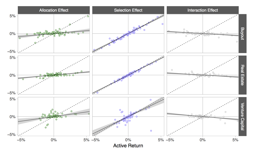 Scatter plots of top-level attribution effects against active returns for multiple calendar quarter. The slope of the best-fit line (shown in solid black, shaded grey area is a 99% confidence interval, and the 45-degree line is dotted) for selection effects is close to one, indicating that it explains the bulk of the active return.