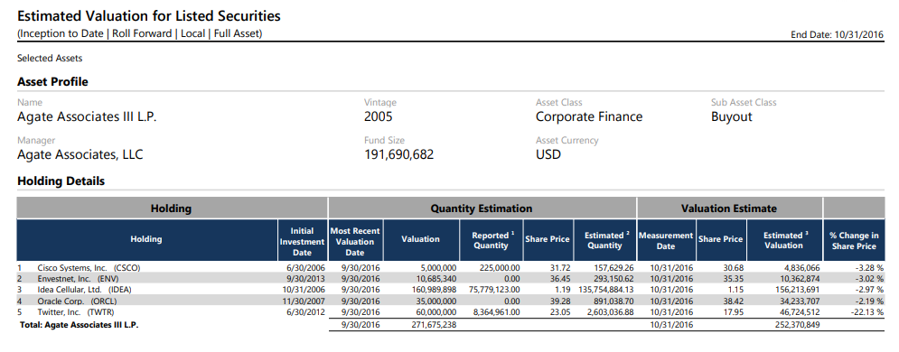 SAMPLE - Estimated Valaution for Listed Securities (ITD - RF - Local - FA).png