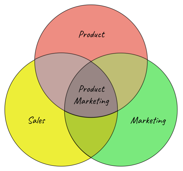 startup-product-marketing_venn-diagram.png