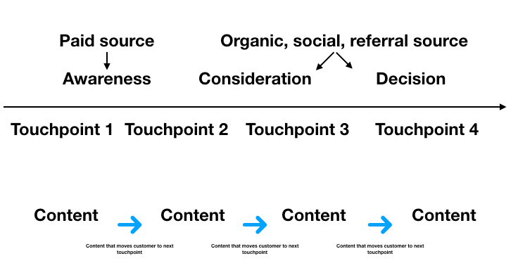Source:  The Content Strategist