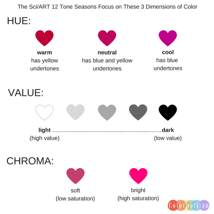 Hue/Value/Chrome/ Colorpolitan Rebecca Reid Sci Art Personal Color Analysis