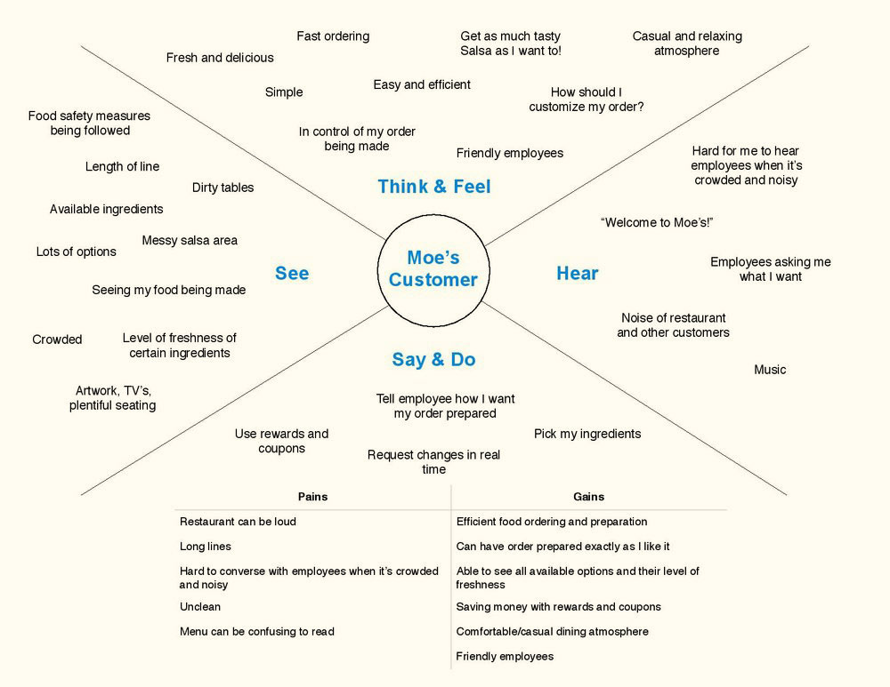 Empathy map of Moe's customers and their experiences