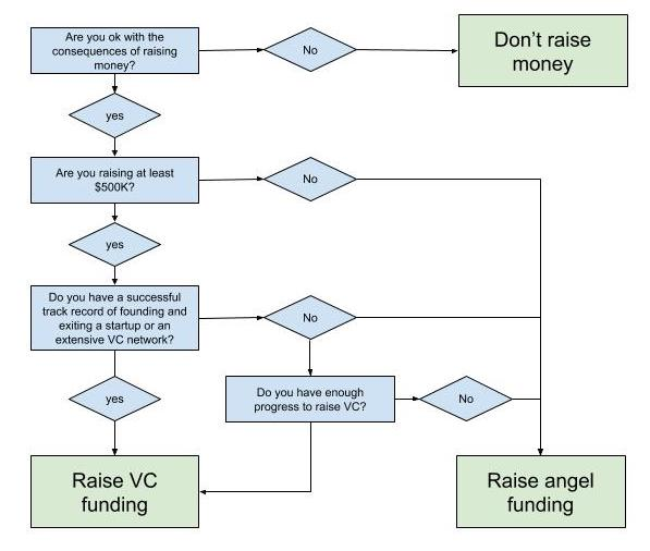 Guide on Raising Angel Funding (2).jpg