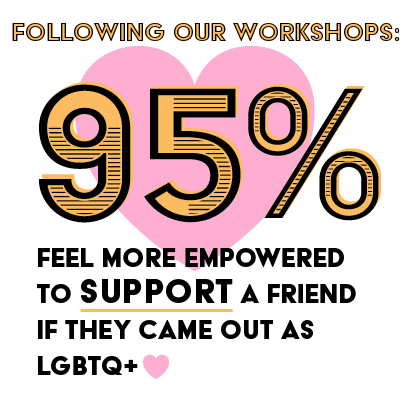 Stats-Workshops-95Support.png