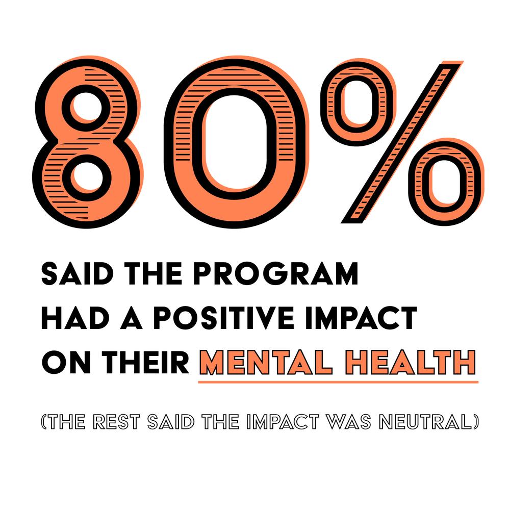 Stats-AfterSchool-MentalHealth.png