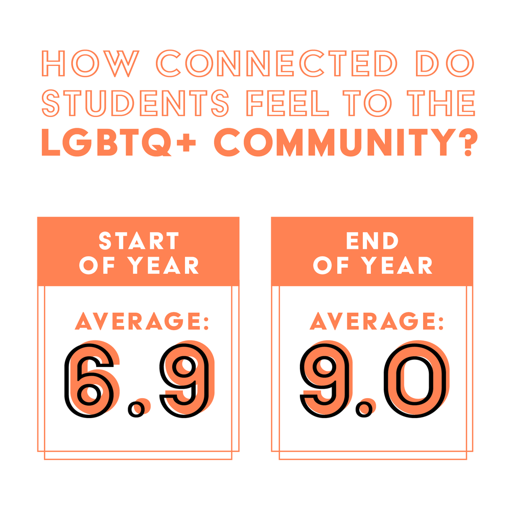 Stats-AfterSchool-Community.png