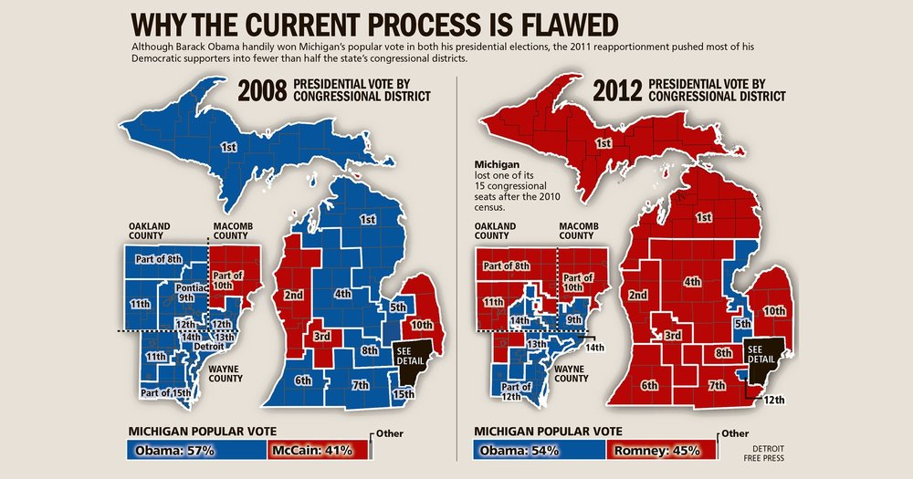 Illustration of Michigan's presidential votes by congressional district, highlighting how the loss of congressional district decisions carry affect the voting outcome more than popular vote (Detroit Free Press).