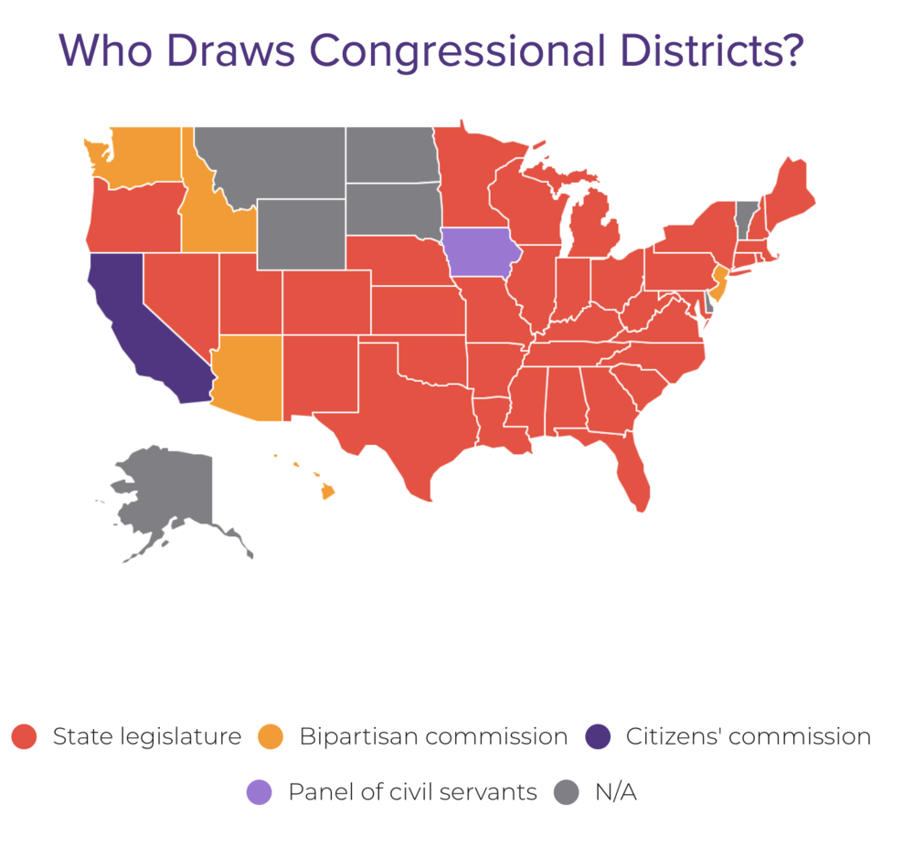 The districting has been determined predominantly by state legislature rather than citizen committees or non-partisan commissions. (   FairVote   )… but that's about to change!