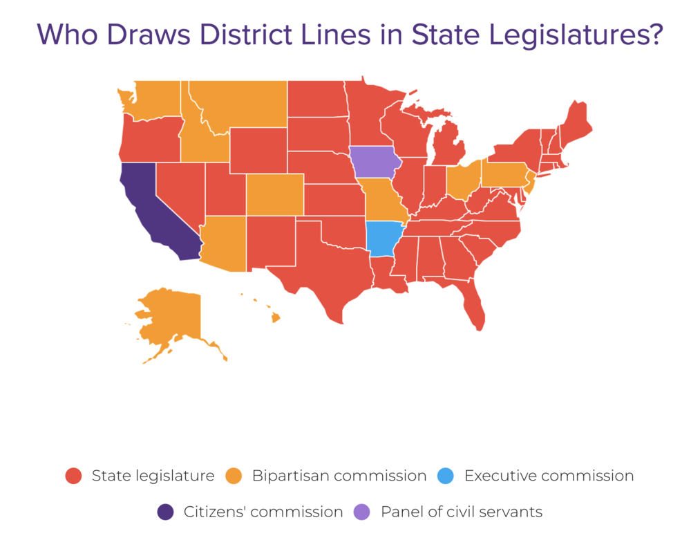 In most states, currently, legislative districts are drawn by state legislators. This gives high potential for state legislatures to abuse power in their districts! But slowly states are setting up independent nonpartisan commissions to try to combat this. (   FairVote)