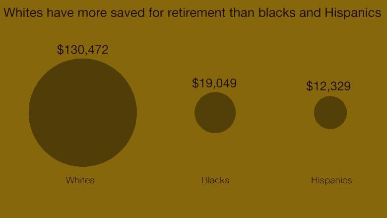 150217170953-inequality-white-retirement-780x439.jpg