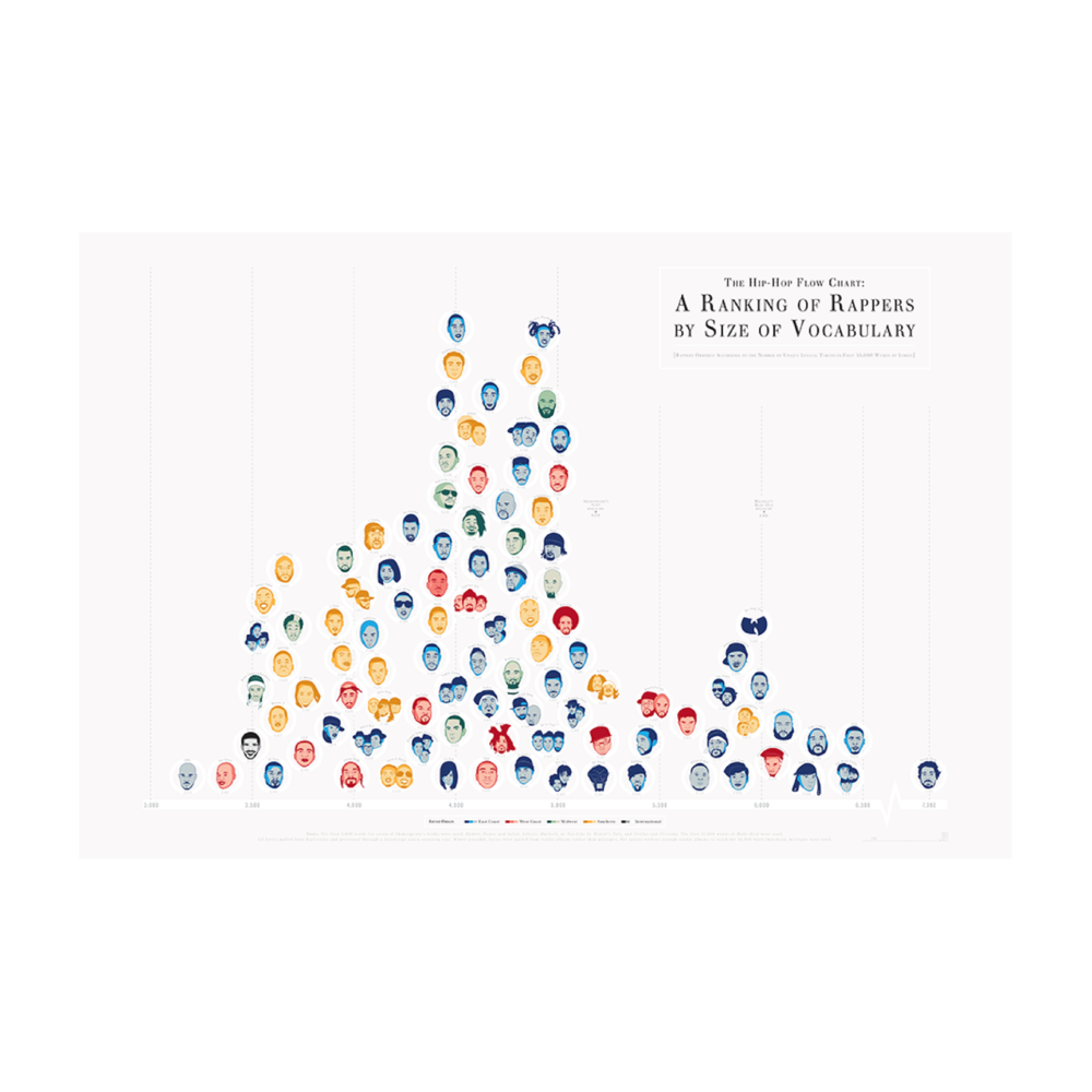 "A Pop Chart - $30 - Pop Chart LabIf your dad loves irreverent pop culture references + visual representations of data, get him something like ""a ranking of rappers by size of vocabulary"" or ""a diagrammatical dissertation on opening lines from novels"" or ""the permutations of pasta""."
