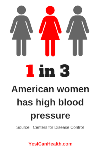 American Women and High Blood Pressure.png