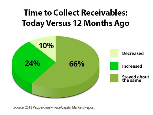 receivables-piechart-2018.jpg