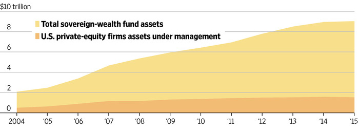 Sources: The Wall Street Journal, Sovereign Wealth Fund Institute, PitchBook.