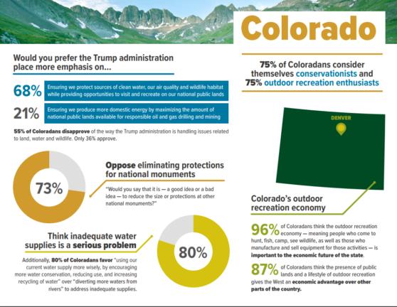 summary-of-Colorado-558x432.png