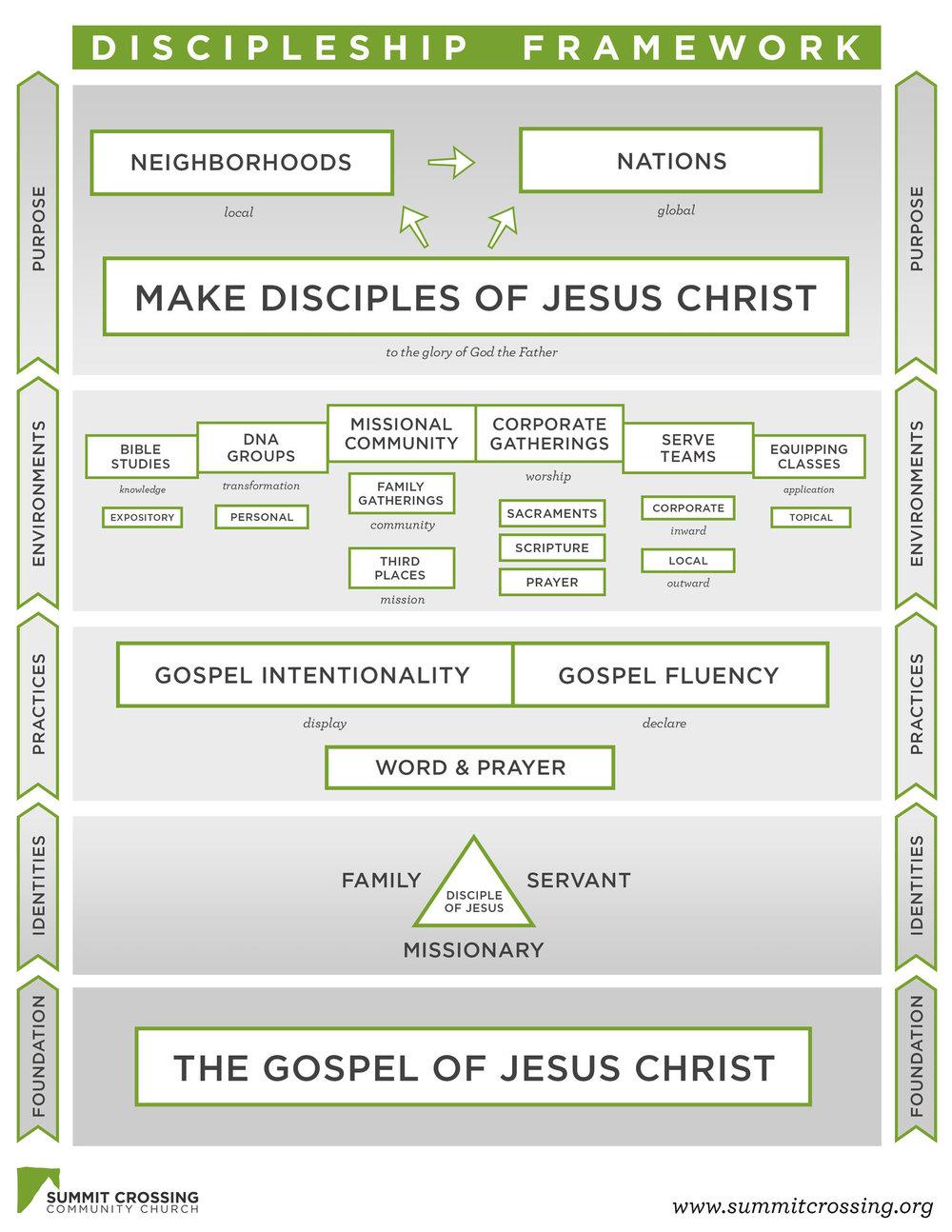 Discipleship+Framework.jpg