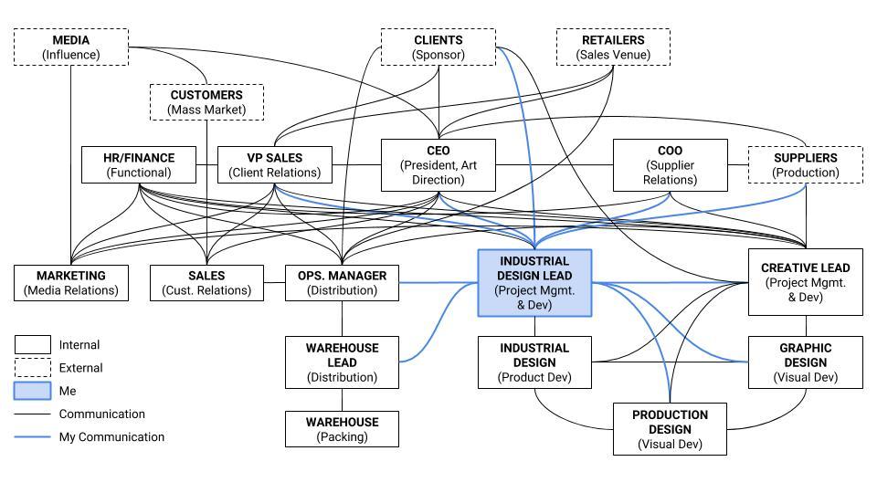Rosanna Stakeholder Map.jpg