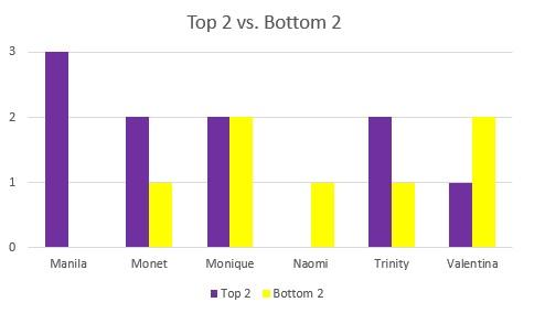 Top 2 v Bottom 2.jpg