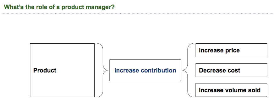 Product Management is increasing the contribution of the product to the company