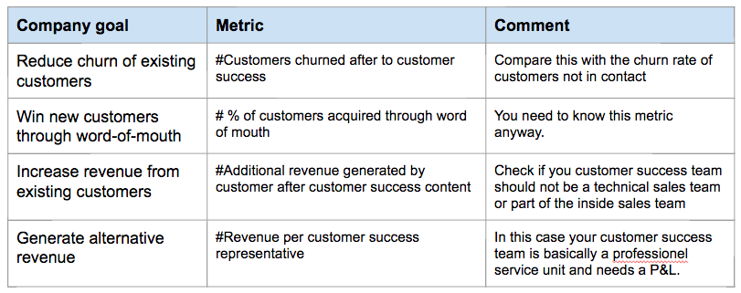 Simplified KPIs for customer success teams