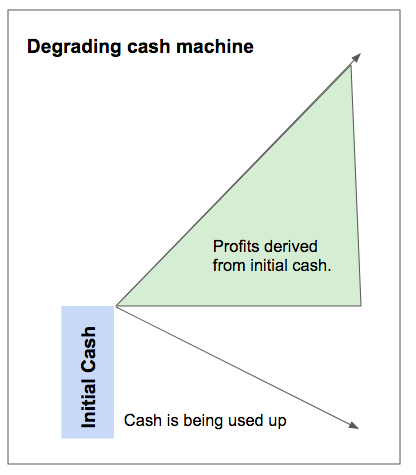 A slowly degrading cash machine