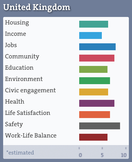 Read:  Work life balance report  OECD