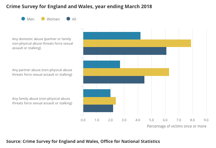 Domestic abuse in England and Wales: year ending March 2018 | ONS