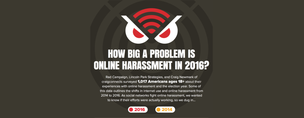 """New Poll Reveals: Online Harassment's Still A Problem Despite Action Taken By Social Networks   Folks, two years ago, the Craig Newmark Philanthropic Fund, Rad Campaign, and Lincoln Park Strategies polled 1,007 Americans to figure out how much people were harassed online. Recently a comparison poll was conducted to see how things have changed. The data that was gathered was put into an infographic, which you can check out here. The question:Are social media outlets doing enough to keep harassers out?  What was discovered is that sexual harassment has decreased, but political harassment's up from 16% to 30%. You may have heard about Ghostbusters 2 star Leslie Jones and her terrible experiences with online harassment, particularly racist and sexist hate speech. In an interview with Seth Meyers, Jones said she teamed up with the CEO of Twitter to get several accounts shut down. Now, she's making an effort to distinguish the difference between hate speech and freedom of speech.  The poll also revealed that the majority of people who are harassed online are people of color. That's really concerning and illustrates why we need to do better.  It was also found that women want stricter laws to stop online harassment. In 2014,the poll found that the same percentage of men and women (16%) thought online harassment laws were """"just right."""" This year, 16% of men and only 9% women are content with current laws regarding online harassment.  """"What we're seeing by examining trends longitudinally is that online harassment is not an easy fix. Despite some efforts by social networks to incorporate policies to stop online harassment, the problem is not going away,"""" said social media consultant Allyson Kapin of Rad Campaign, a partner in the online harassment poll. """"Clearly we need to institute better tools, algorithms, and policies to support and empower people online, such as better methods for reporting harassment, as well as more effective and timely responses from the social network"""