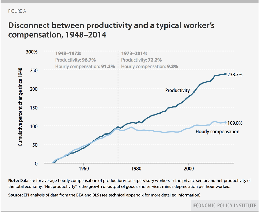 worker-wages-productivity