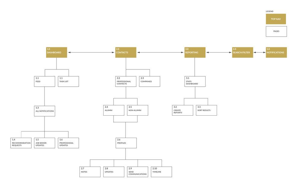 Information Architecture.jpg