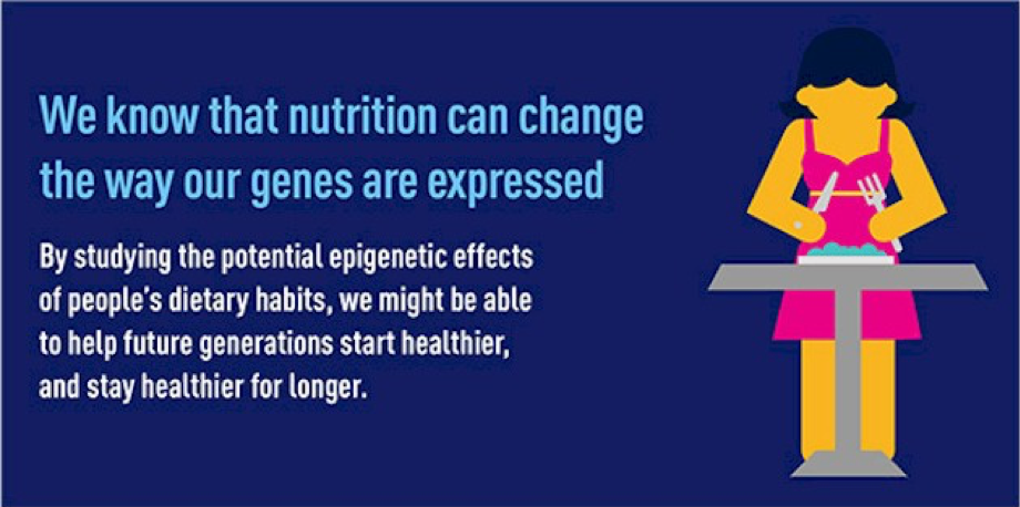 Photo credit: http://www.weightymatters.ca/2015/09/a-interesting-twist-to-epigenetic.html