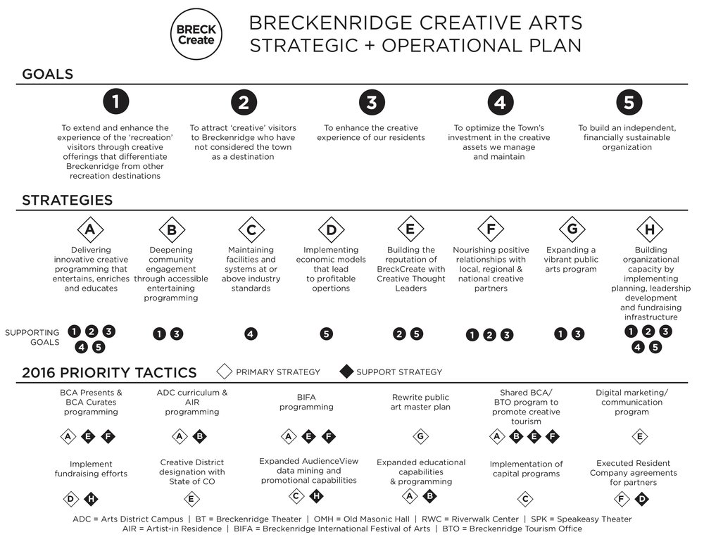 Breckenridge Creative Arts Strategic + Operational Plan -