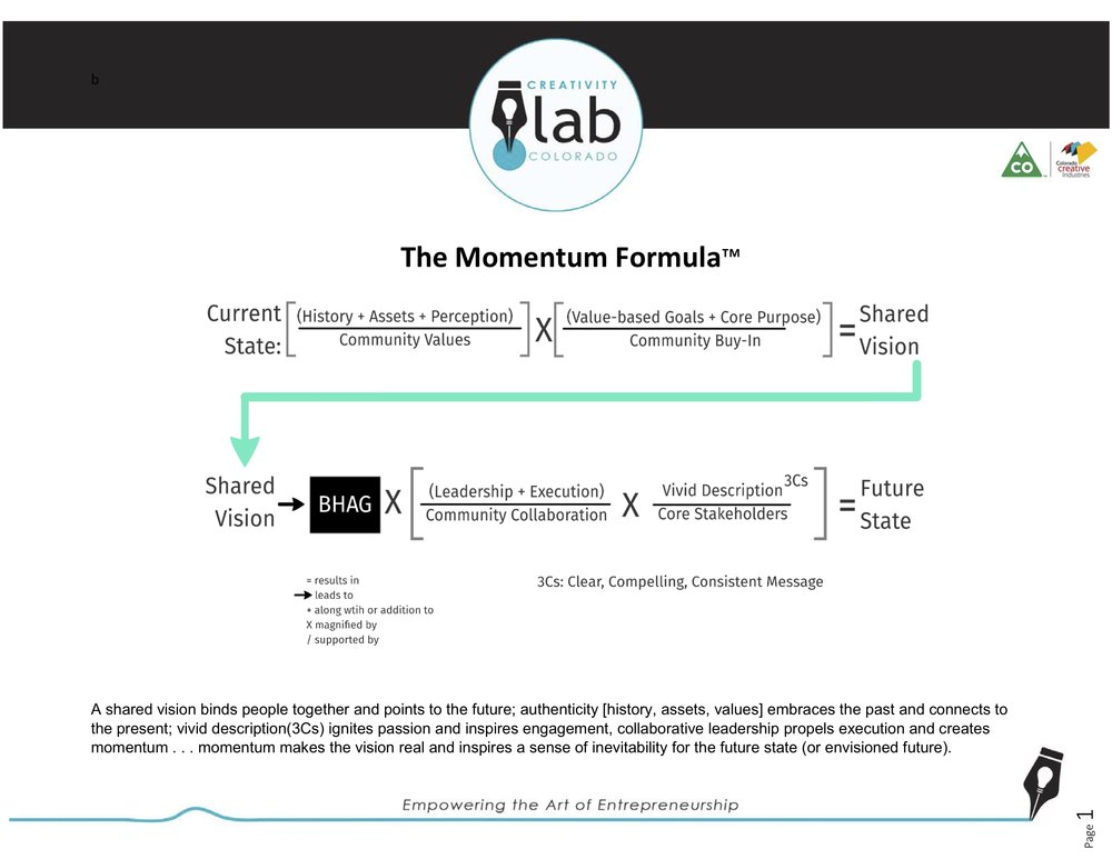 The Creativity Lab's  Momentum Formula™ & Storyboarding Activity -