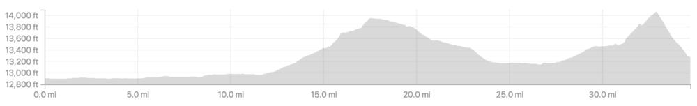 Day 19: Elevational Map (Uy Buloq & Kizil Art Pass)