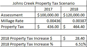 """Scenario assumes a 20% increase in property value assessment in 2018 (average increase per Fulton County Tax Assessor's Tax Digest for Johns Creek) on a property with a taxable value of $100,000 in 2017. Applying the value assessment increase and the updated """"rollback"""" millage rate, the property owner will actually pay 6.51% MORE in property taxes to Johns Creek in 2018."""