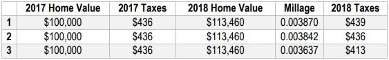 2018 Millage Rate Options.jpg