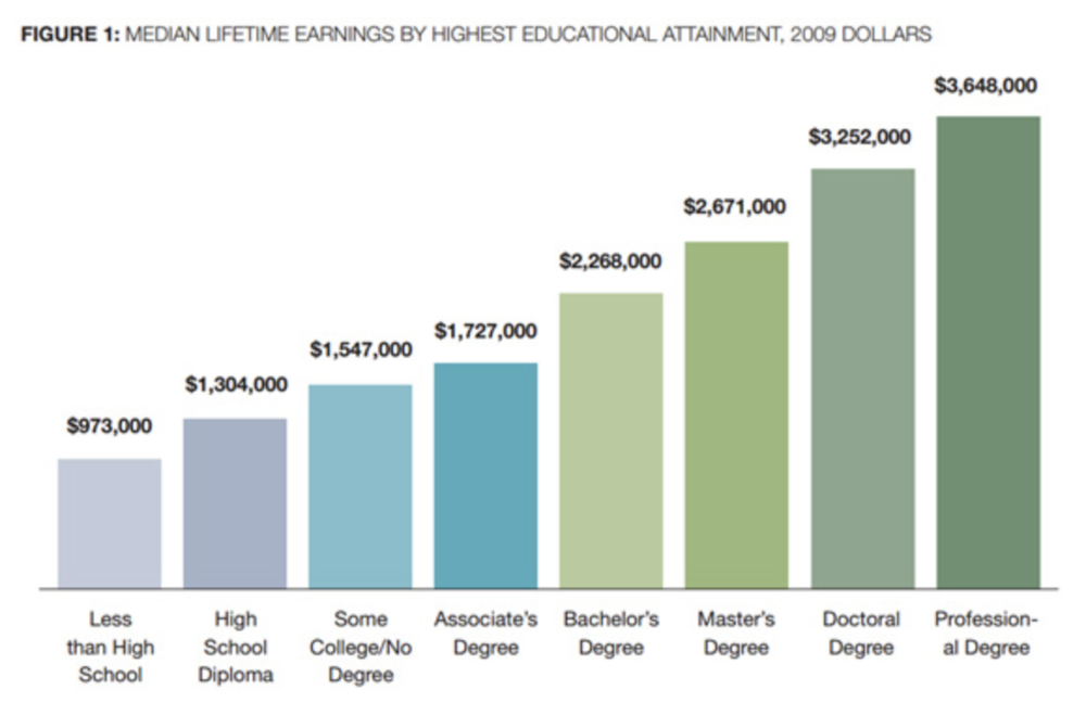Source: https://www.caseyresearch.com/just-how-much-is-that-college-degree-worth/