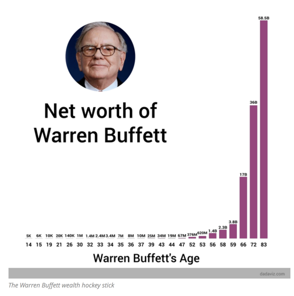 That's quite the compound interest return, but notice it took nearly 70 years.   Source: https://www.marketwatch.com/story/from-6000-to-67-billion-warren-buffetts-wealth-through-the-ages-2015-08-17