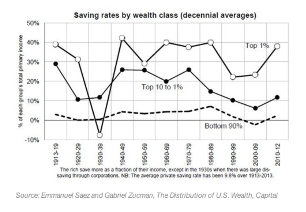 Source:  https://www.financialsamurai.com/the-average-savings-rates-by-income-wealth-class/