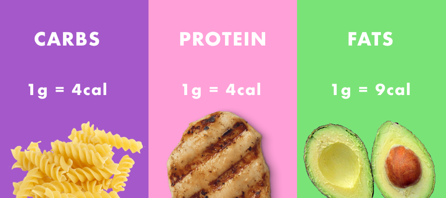 Although you need to know your calorie intake to find your macros, once you  have these guys calculated say GOODBYE to looking at the calories on labels.