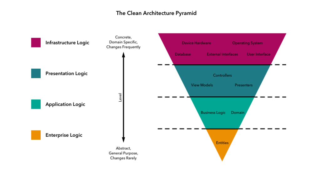 The-Clean-Architecture-Pyramid.png