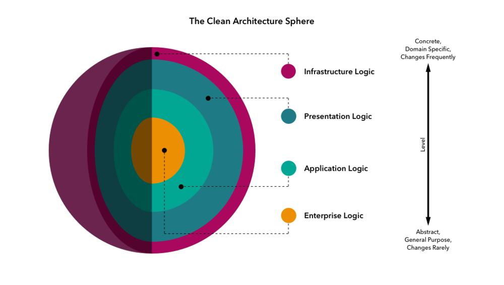 The-Clean-Architecture-Sphere.png