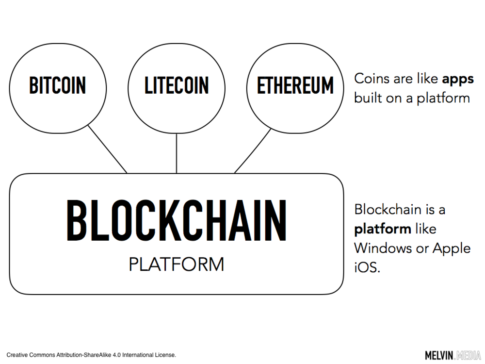 blockchain is a platform - coins are apps.png